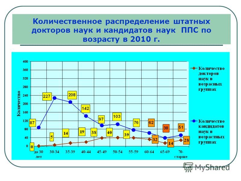 Количественное распределение штатных докторов наук и кандидатов наук ППС по возрасту в 2010 г.