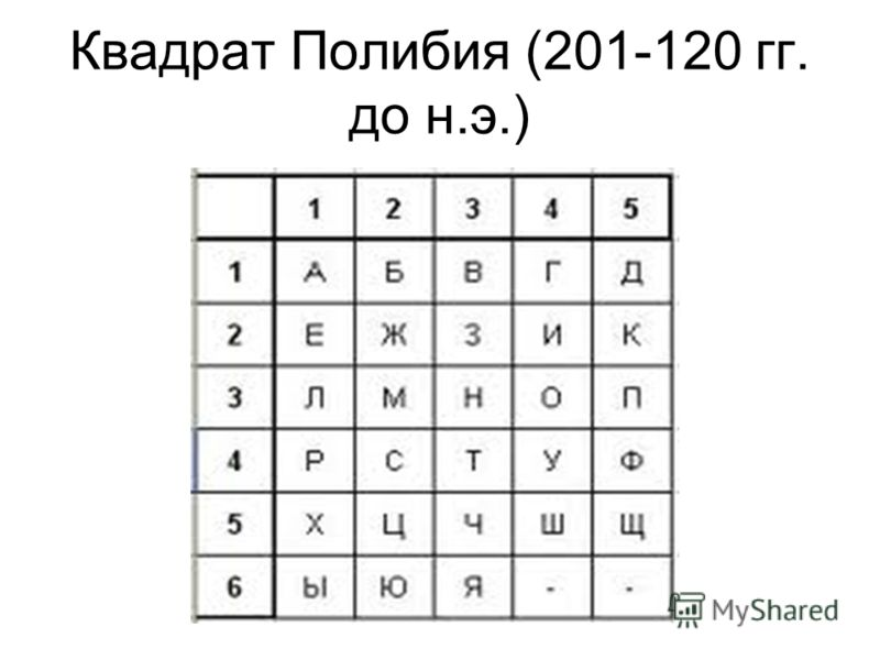 Квадрат Полибия (201-120 гг. до н.э.)