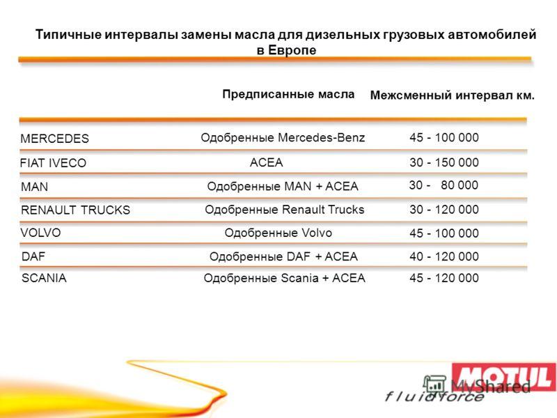 MERCEDES Одобренные Mercedes-Benz45 - 100 000 FIAT IVECO ACEA30 - 150 000 MAN Одобренные MAN + ACEA 30 - 80 000 RENAULT TRUCKS Одобренные Renault Trucks30 - 120 000 DAFОдобренные DAF + ACEA40 - 120 000 SCANIAОдобренные Scania + ACEA45 - 120 000 45 -