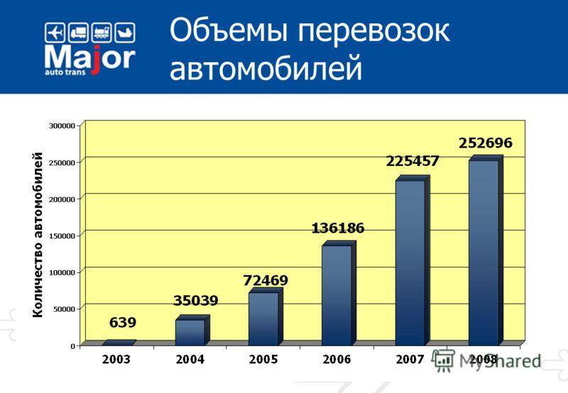 Опыт перевозки автомобилей Мэйджор Авто Транс – перевозчик автомобилей марки Nissan на российском рынке с 2004 года Мэйджор Авто Транс – эксклюзивный перевозчик автомобилей марки Mazda на российском рынке с 2006 года Мэйджор Авто Транс – перевозчик а