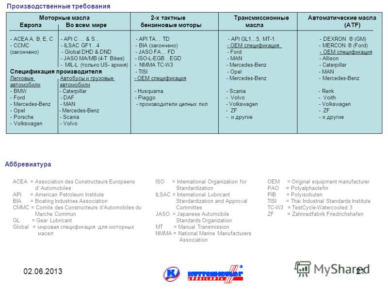 02.06.201321 Производственные требования Моторные масла 2-х тактные Трансмиссионные Автоматические масла Европа Во всем мире бензиновые моторы масла (ATF) - ACEA A, B, E, C - API C … & S… - API TA… TD - API GL1…5, MT-1 - DEXRON ® (GM) - ССMC - ILSAC