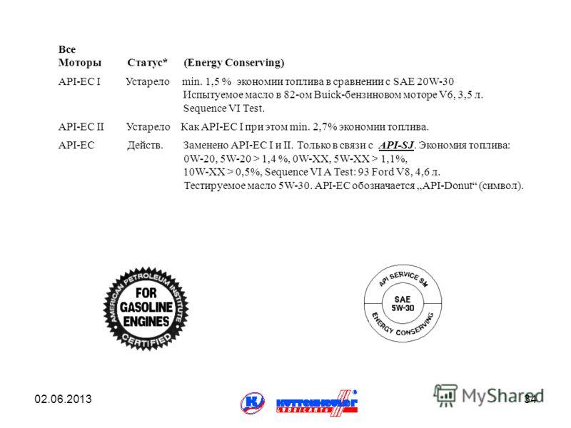 Все Моторы Статус* (Energy Conserving) API-EC I Устарело min. 1,5 % экономии топлива в сравнении с SAE 20W-30 Испытуемое масло в 82-ом Buick-бензиновом моторе V6, 3,5 л. Sequence VI Test. API-EC II Устарело Как API-EC I при этом min. 2,7% экономии то
