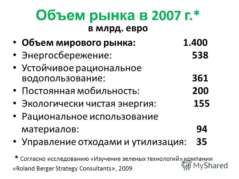 Объем рынка в 2007 г. * в млрд. евро Объем мирового рынка: 1.400 Энергосбережение: 538 Устойчивое рациональное водопользование: 361 Постоянная мобильность: 200 Экологически чистая энергия: 155 Рациональное использование материалов: 94 Управление отхо