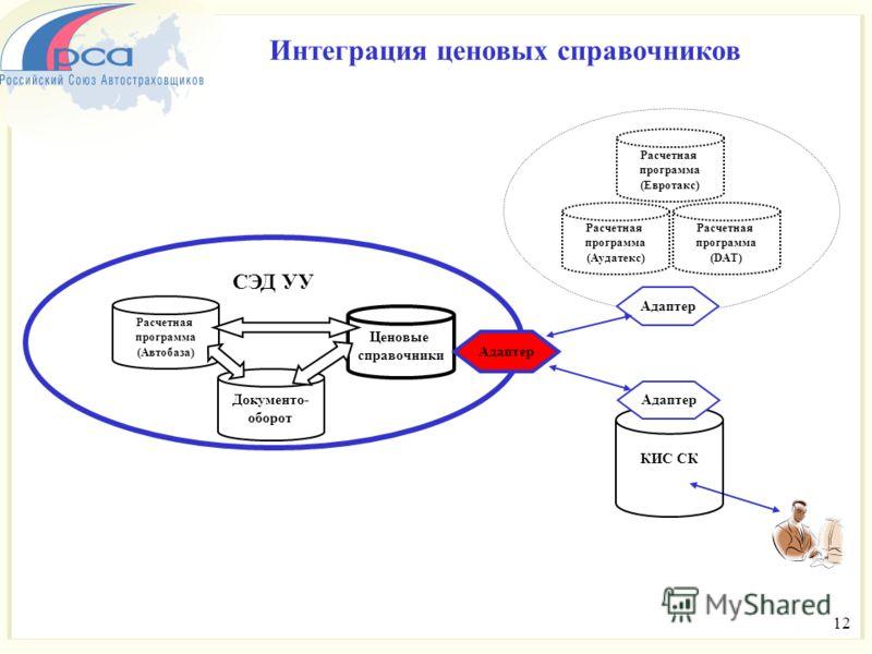 Расчетная программа (Автобаза) Документо- оборот Ценовые справочники СЭД УУ Расчетная программа (Аудатекс) Расчетная программа (Евротакс) Расчетная программа (DAT) КИС СК Интеграция ценовых справочников Адаптер 12