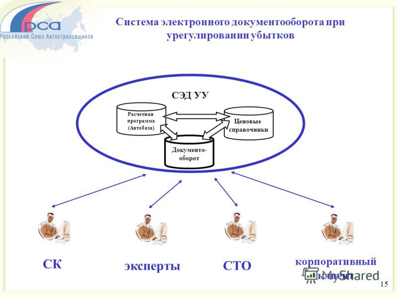 Расчетная программа (Автобаза) Документо- оборот Ценовые справочники СЭД УУ Система электронного документооборота при урегулировании убытков 15 СК экспертыСТО корпоративный клиент