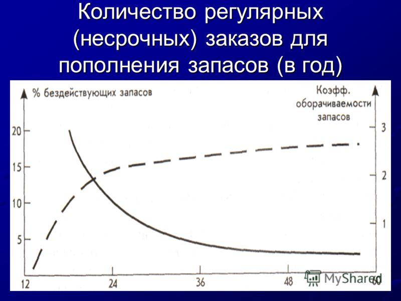 Количество регулярных (несрочных) заказов для пополнения запасов (в год)