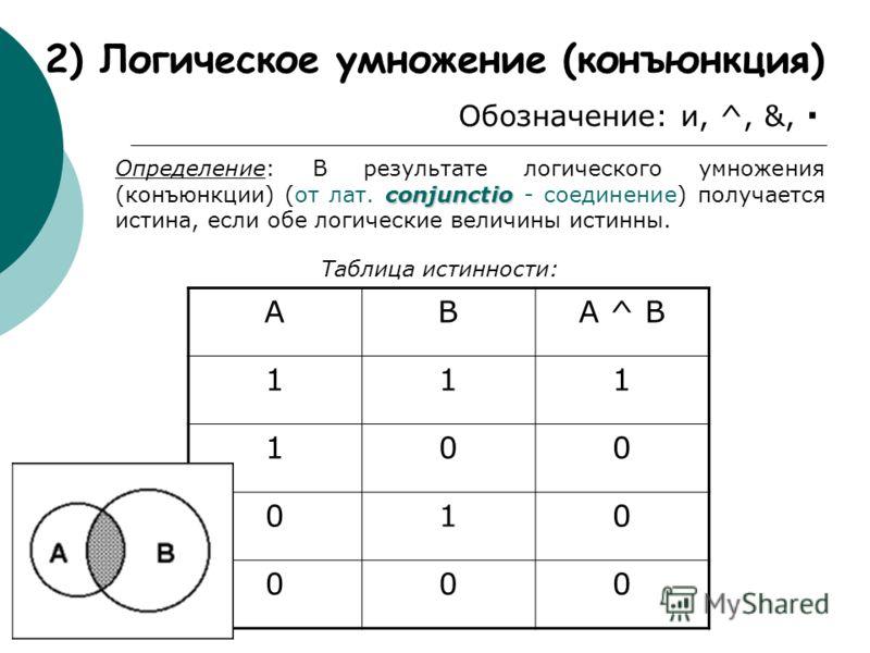 2) Логическое умножение (конъюнкция) Обозначение: и, ^, &, conjunctio Определение: В результате логического умножения (конъюнкции) (от лат. conjunctio - соединение) получается истина, если обе логические величины истинны. ABA ^ B 111 100 010 000 Табл