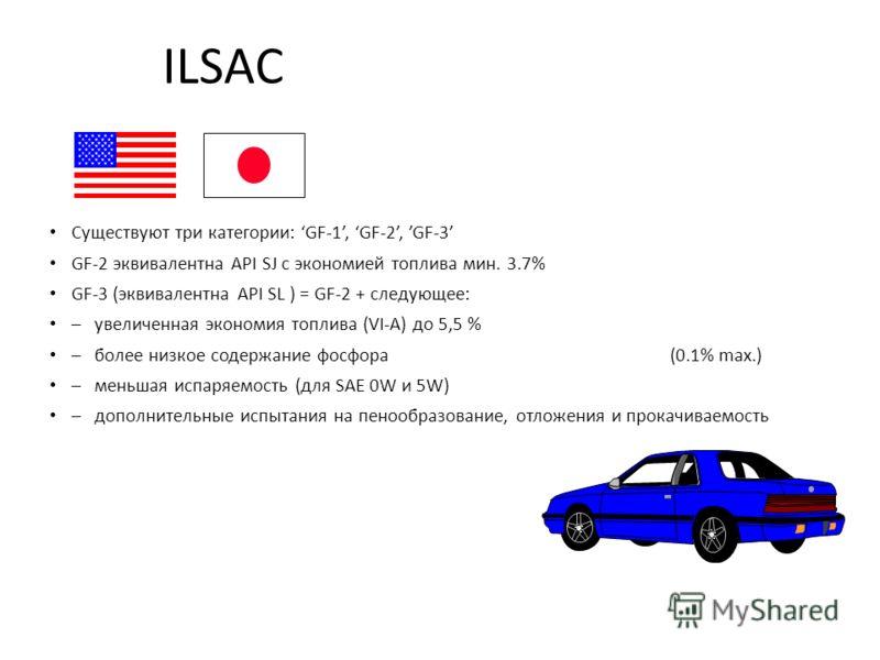 ILSAC Существуют три категории: GF-1, GF-2, GF-3 GF-2 эквивалентна API SJ с экономией топлива мин. 3.7% GF-3 (эквивалентна API SL ) = GF-2 + следующее: –увеличенная экономия топлива (VI-A) до 5,5 % –более низкое содержание фосфора (0.1% max.) –меньша