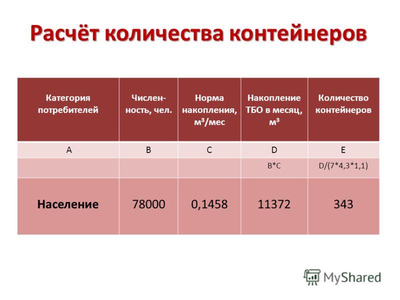 Расчёт количества контейнеров Категория потребителей Числен- ность, чел. Норма накопления, м 3 /мес Накопление ТБО в месяц, м 3 Количество контейнеров ABCDE B*CD/(7*4,3*1,1) Население780000,145811372343