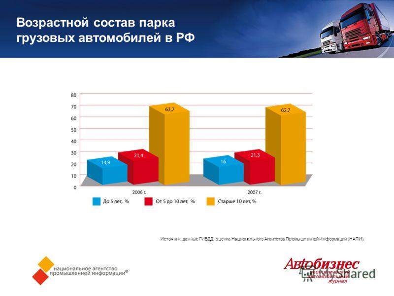 Возрастной состав парка грузовых автомобилей в РФ Источник: данные ГИБДД, оценка Национального Агентства Промышленной Информации (НАПИ).