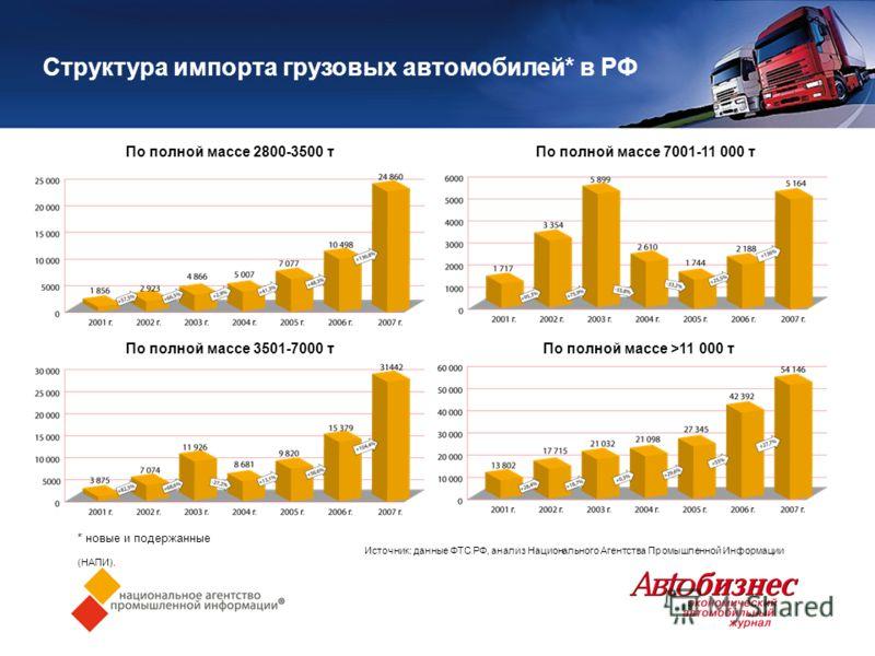 Структура импорта грузовых автомобилей* в РФ * новые и подержанные Источник: данные ФТС РФ, анализ Национального Агентства Промышленной Информации (НАПИ). По полной массе 2800-3500 тПо полной массе 7001-11 000 т По полной массе 3501-7000 тПо полной м