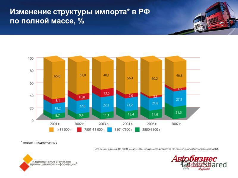 Изменение структуры импорта* в РФ по полной массе, % * новые и подержанные Источник: данные ФТС РФ, анализ Национального Агентства Промышленной Информации (НАПИ).