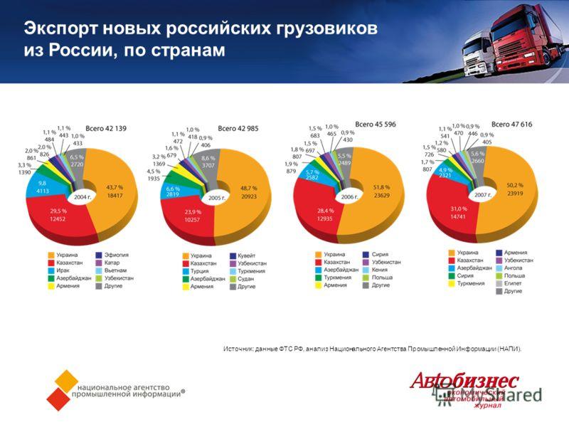 Экспорт новых российских грузовиков из России, по странам Источник: данные ФТС РФ, анализ Национального Агентства Промышленной Информации (НАПИ).