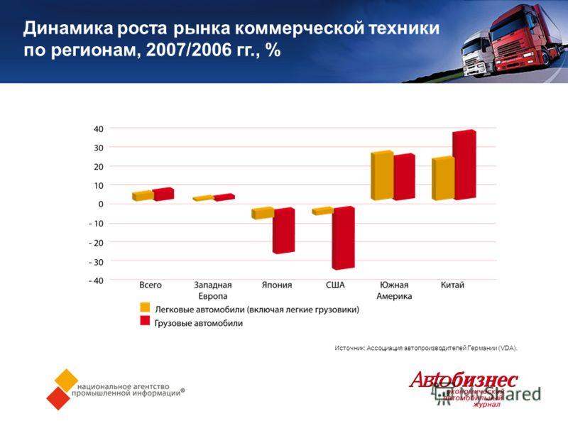 Динамика роста рынка коммерческой техники по регионам, 2007/2006 гг., % Источник: Ассоциация автопроизводителей Германии (VDA).