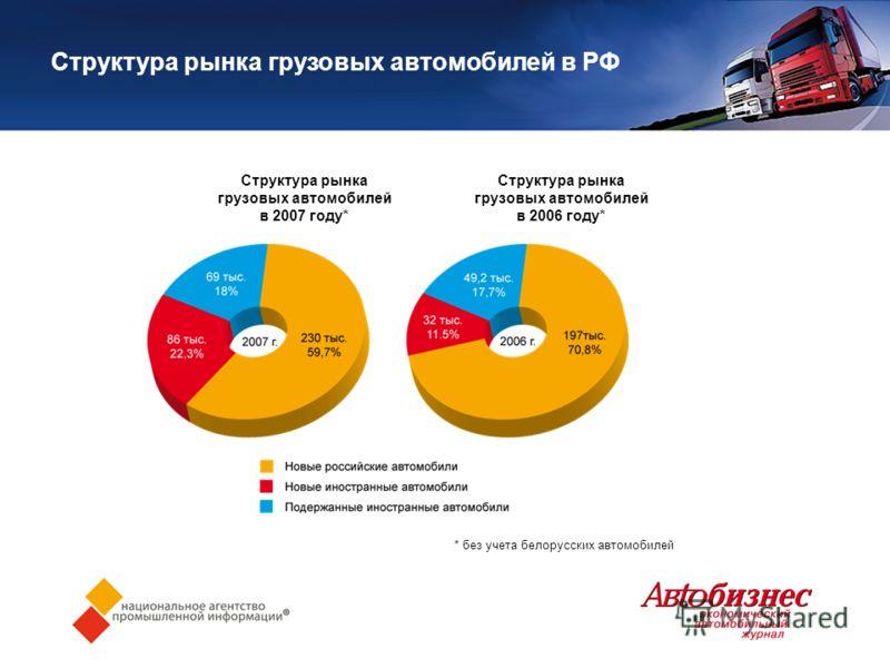 Структура рынка грузовых автомобилей в РФ * без учета белорусских автомобилей Структура рынка грузовых автомобилей в 2007 году* Структура рынка грузовых автомобилей в 2006 году*