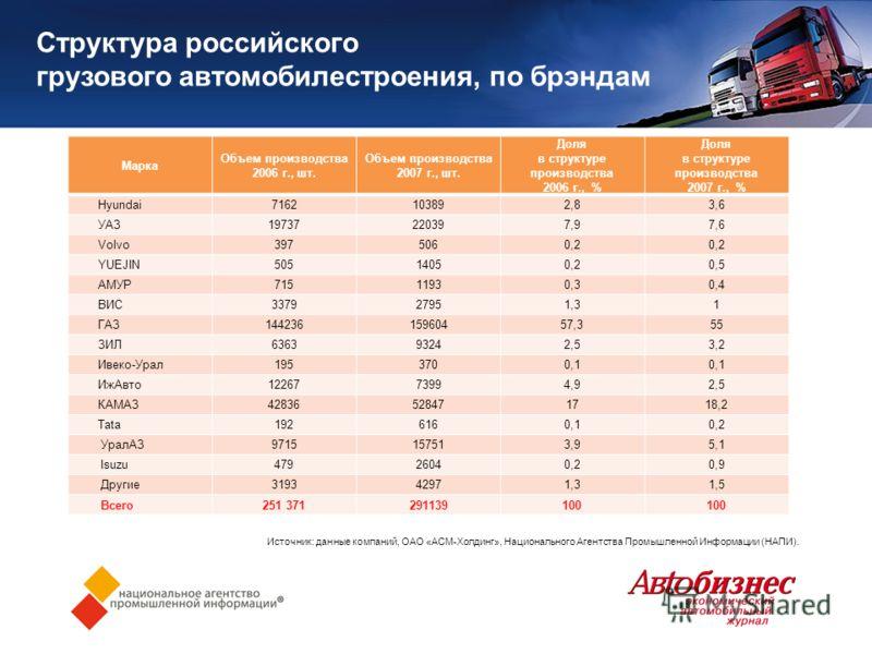 Структура российского грузового автомобилестроения, по брэндам Марка Объем производства 2006 г., шт. Объем производства 2007 г., шт. Доля в структуре производства 2006 г., % Доля в структуре производства 2007 г., % Hyundai7162103892,83,6 УАЗ197372203