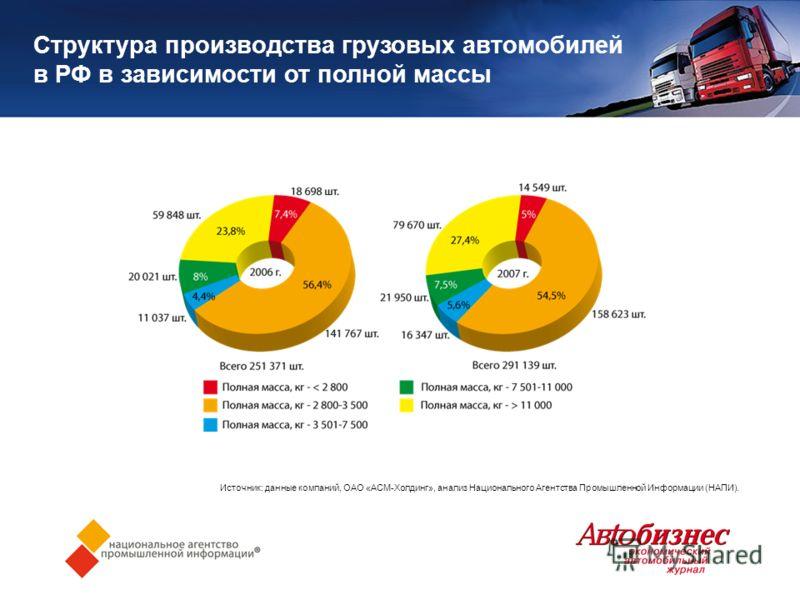 Структура производства грузовых автомобилей в РФ в зависимости от полной массы Источник: данные компаний, ОАО «АСМ-Холдинг», анализ Национального Агентства Промышленной Информации (НАПИ).