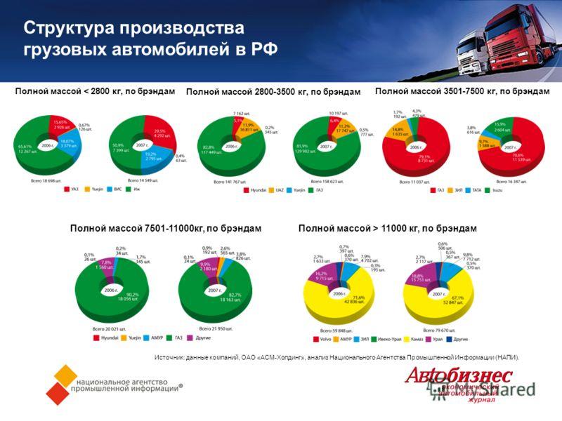 Структура производства грузовых автомобилей в РФ Источник: данные компаний, ОАО «АСМ-Холдинг», анализ Национального Агентства Промышленной Информации (НАПИ). Полной массой < 2800 кг, по брэндамПолной массой 3501-7500 кг, по брэндам Полной массой 2800