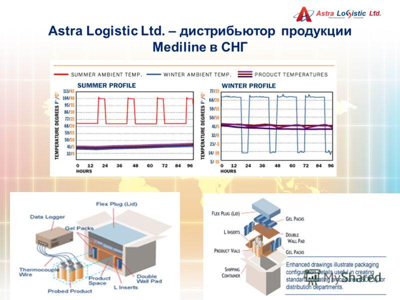 Astra Logistic Ltd. – дистрибьютор продукции Mediline в СНГ