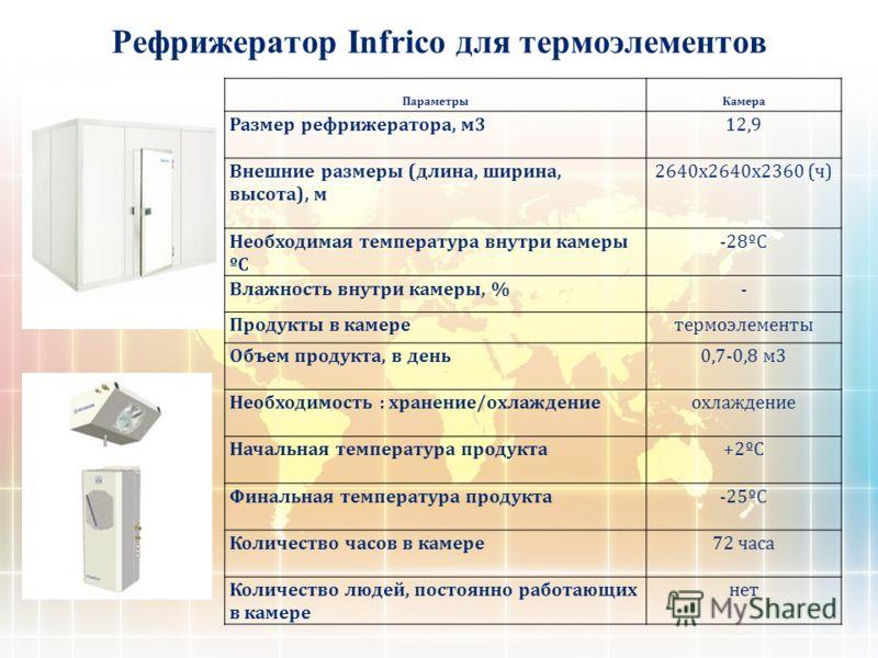 Рефрижератор Infrico для термоэлементов ПараметрыКамера Размер рефрижератора, м312,9 Внешние размеры (длина, ширина, высота), м 2640х2640х2360 (ч) Необходимая температура внутри камеры ºС -28ºС Влажность внутри камеры, %- Продукты в камеретермоэлемен