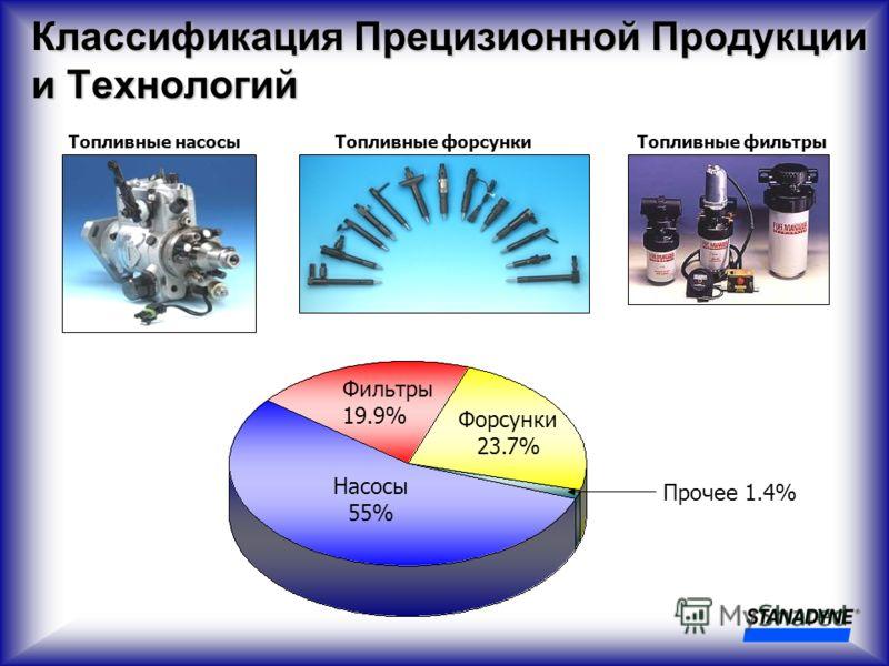 Насосы 55% Форсунки 23.7% Фильтры 19.9% Прочее 1.4% Классификация Прецизионной Продукции и Технологий Топливные насосыТопливные форсункиТопливные фильтры