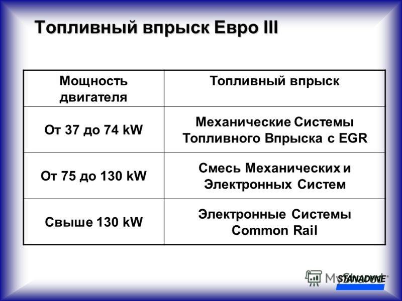 Топливный впрыск Евро III Мощность двигателя Топливный впрыск От 37 до 74 kW Механические Системы Топливного Впрыска с EGR От 75 до 130 kW Смесь Механических и Электронных Систем Свыше 130 kW Электронные Системы Common Rail