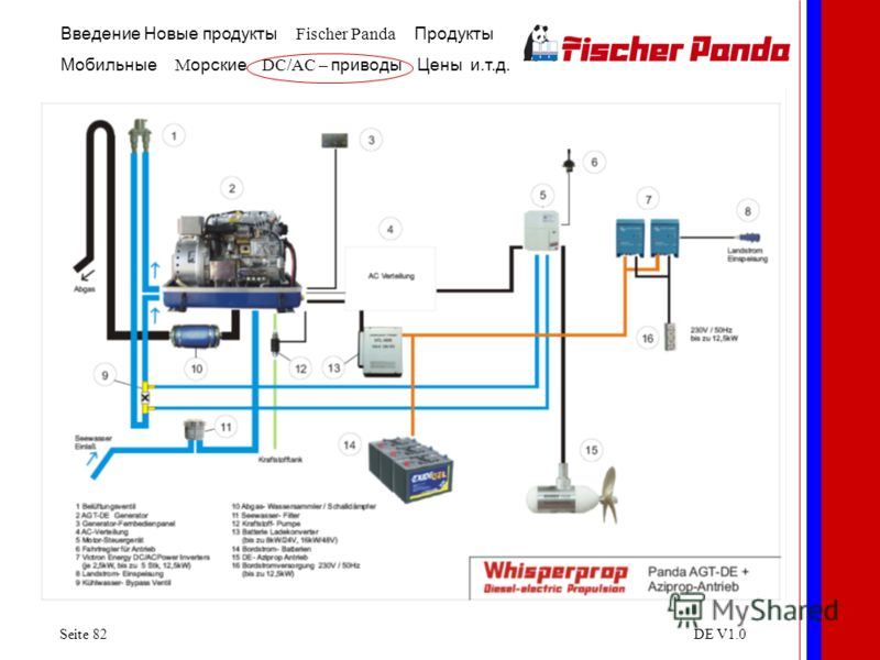 Введение Новые продукты Fischer Panda Продукты Мобильные M орские DC/AC – приводы Цены и.т.д. Seite 82DE V1.0