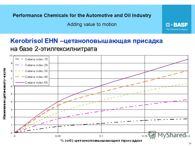 Performance Chemicals for the Automotive and Oil Industry Adding value to motion 24 18 Kerobrisol EHN –цетаноповышающая присадка на базе 2-этилгексилнитрата