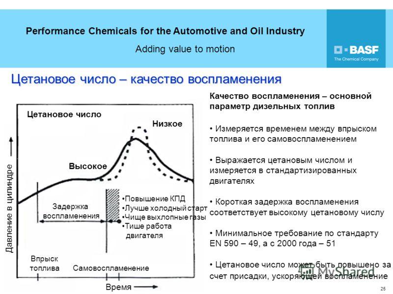 Performance Chemicals for the Automotive and Oil Industry Adding value to motion 25 18 Цетановое число – качество воспламенения Время Давление в цилиндре Впрыск топлива Самовоспламенение Задержка воспламенения Цетановое число Высокое Низкое Повышение