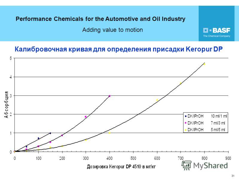 Performance Chemicals for the Automotive and Oil Industry Adding value to motion 31 Калибровочная кривая для определения присадки Keropur DP