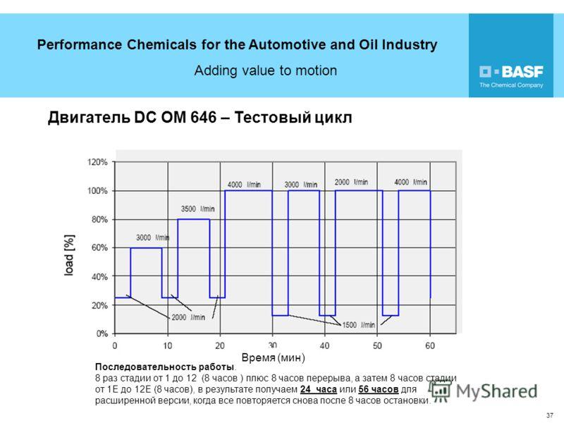 Performance Chemicals for the Automotive and Oil Industry Adding value to motion 37 Двигатель DC OM 646 – Тестовый цикл Последовательность работы: 8 раз стадии от 1 до 12 (8 часов ) плюс 8 часов перерыва, а затем 8 часов стадии от 1E до 12E (8 часов)