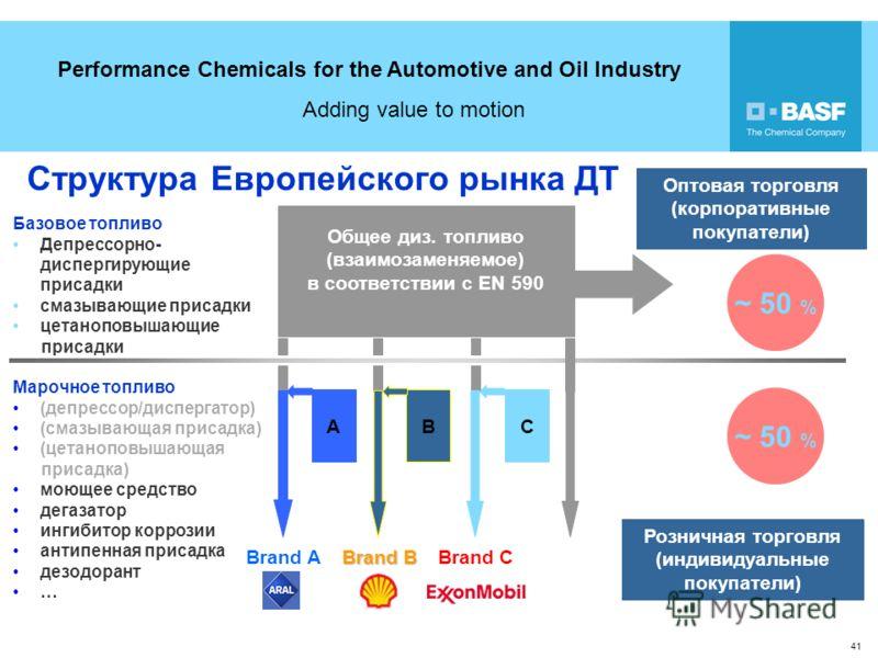 Performance Chemicals for the Automotive and Oil Industry Adding value to motion 41 Структура Европейского рынка ДТ Общее диз. топливо (взаимозаменяемое) в соответствии с EN 590 ABC Brand A Brand B Brand C Базовое топливо Депрессорно- диспергирующие