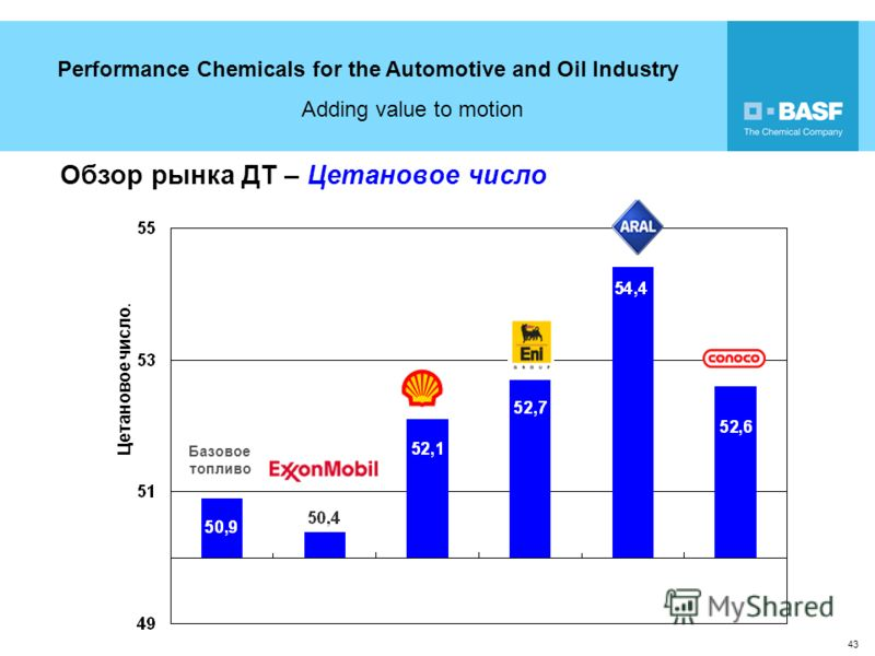 Performance Chemicals for the Automotive and Oil Industry Adding value to motion 43 Цетановое число. Базовое топливо Обзор рынка ДТ – Цетановое число