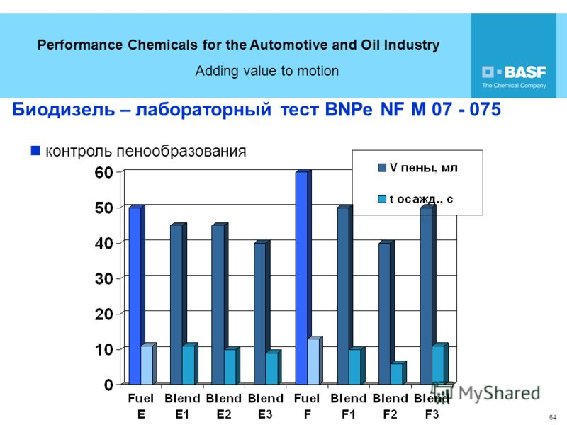 Performance Chemicals for the Automotive and Oil Industry Adding value to motion 64 Биодизель – лабораторный тест BNPe NF M 07 - 075 контроль пенообразования