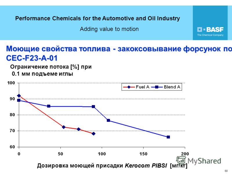 Performance Chemicals for the Automotive and Oil Industry Adding value to motion 68 Ограничение потока [%] при 0.1 мм подъеме иглы Моющие свойства топлива - закоксовывание форсунок по CEC-F23-A-01 Kerocom PIBSI Дозировка моющей присадки Kerocom PIBSI