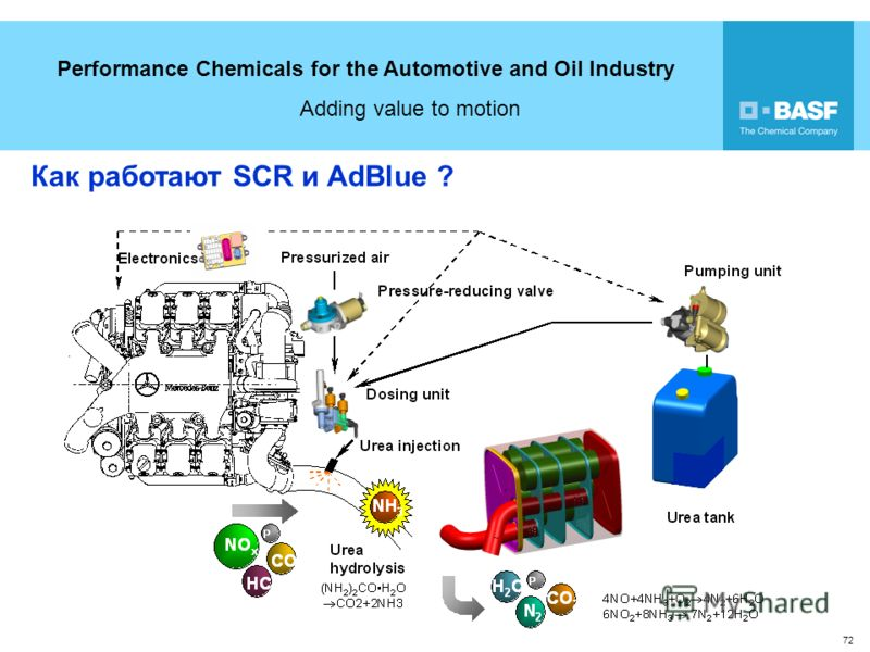 Performance Chemicals for the Automotive and Oil Industry Adding value to motion 72 Как работают SCR и AdBlue ?