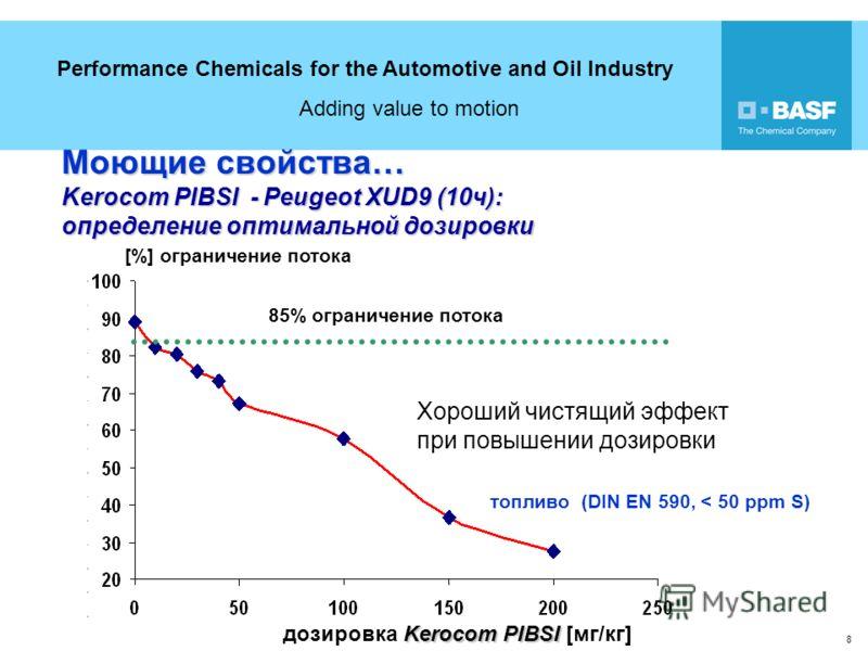 Performance Chemicals for the Automotive and Oil Industry Adding value to motion 8 [%] ограничение потока Kerocom PIBSI дозировка Kerocom PIBSI [мг/кг] 85% ограничение потока Хороший чистящий эффект при повышении дозировки топливо (DIN EN 590, < 50 p