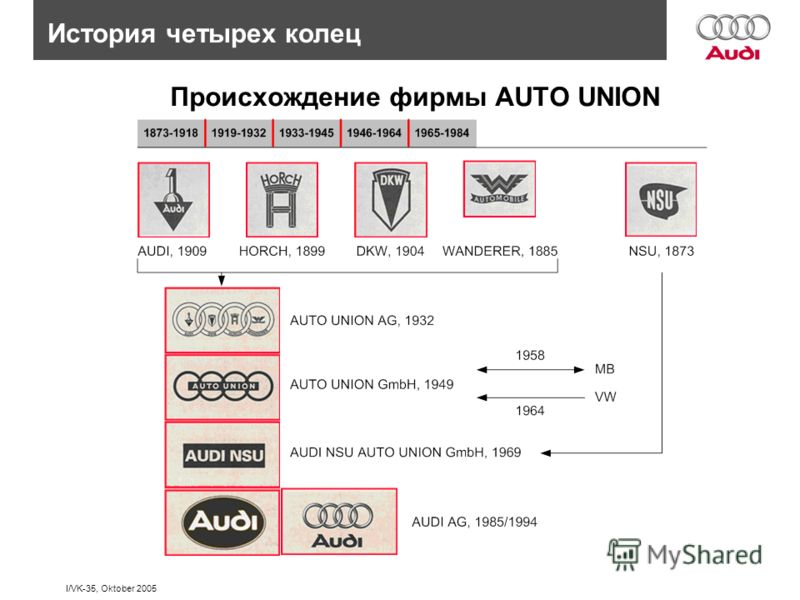 I/VK-35, Oktober 2005 История четырех колец Происхождение фирмы AUTO UNION