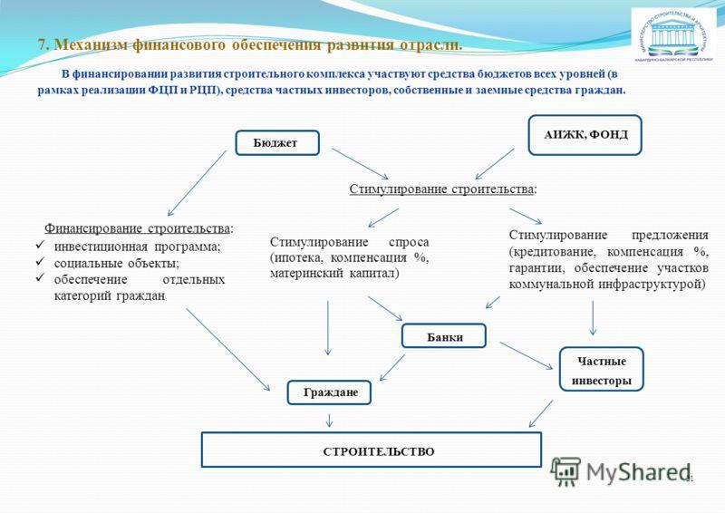 7. Механизм финансового обеспечения развития отрасли. В финансировании развития строительного комплекса участвуют средства бюджетов всех уровней (в рамках реализации ФЦП и РЦП), средства частных инвесторов, собственные и заемные средства граждан. Бюд