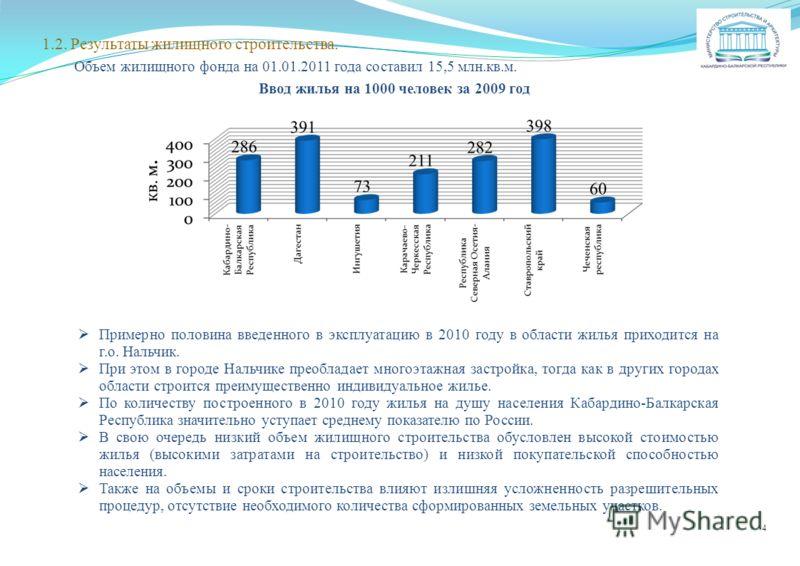 1.2. Результаты жилищного строительства. Объем жилищного фонда на 01.01.2011 года составил 15,5 млн.кв.м. Ввод жилья на 1000 человек за 2009 год Примерно половина введенного в эксплуатацию в 2010 году в области жилья приходится на г.о. Нальчик. При э