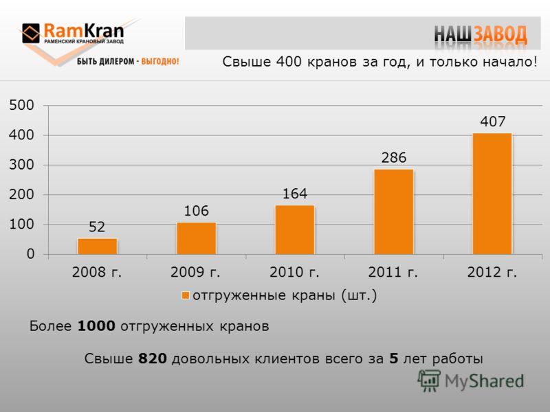 Более 1000 отгруженных кранов Свыше 820 довольных клиентов всего за 5 лет работы Свыше 400 кранов за год, и только начало!