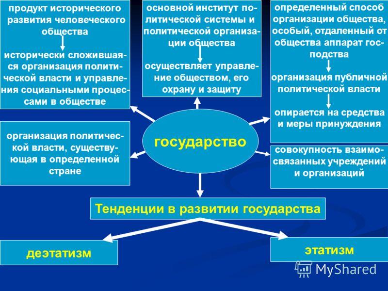 государство продукт исторического развития человеческого общества исторически сложившая- ся организация полити- ческой власти и управле- ния социальными процес- сами в обществе основной институт по- литической системы и политической организа- ции общ