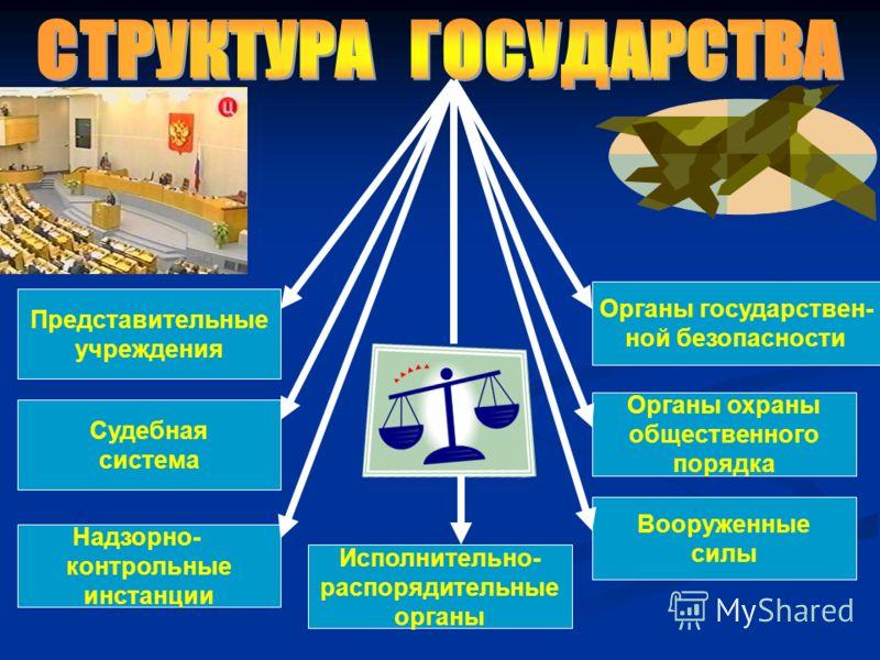 Представительные учреждения Судебная система Надзорно- контрольные инстанции Исполнительно- распорядительные органы Вооруженные силы Органы охраны общественного порядка Органы государствен- ной безопасности