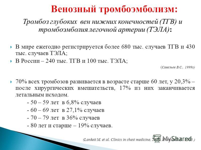 Тромбоз глубоких вен нижних конечностей (ТГВ) и тромбоэмболия легочной артерии (ТЭЛА): В мире ежегодно регистрируется более 680 тыс. случаев ТГВ и 430 тыс. случаев ТЭЛА; В России – 240 тыс. ТГВ и 100 тыс. ТЭЛА; (Савельев В.С., 1999г) 70% всех тромбоз