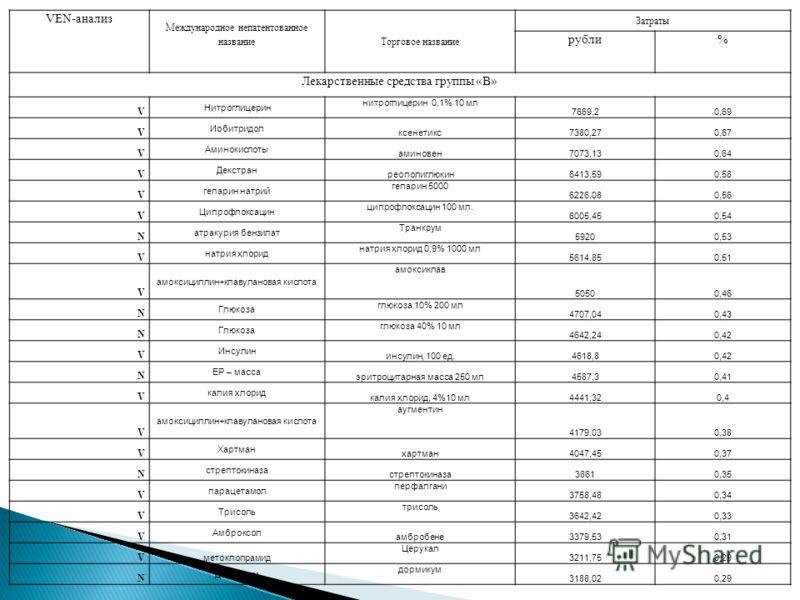 VEN-анализ Международное непатентованное название Торговое название Затраты рубли% Лекарственные средства группы «В» V Нитроглицерин нитроглицерин 0,1% 10 мл 7669,20,69 V Иобитридол ксенетикс7380,270,67 V Аминокислоты aминовен7073,130,64 V Декстран р