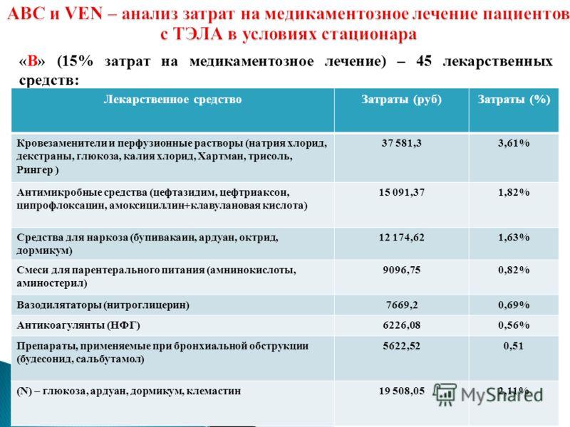 «В» (15% затрат на медикаментозное лечение) – 45 лекарственных средств: Лекарственное средствоЗатраты (руб)Затраты (%) Кровезаменители и перфузионные растворы (натрия хлорид, декстраны, глюкоза, калия хлорид, Хартман, трисоль, Рингер ) 37 581,33,61%