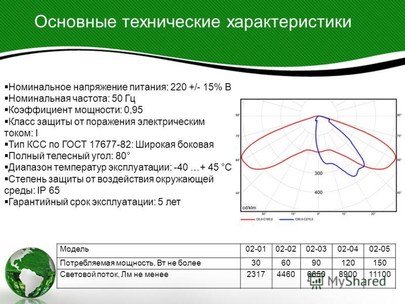 Основные технические характеристики Модель02-0102-0202-0302-0402-05 Потребляемая мощность, Вт не более306090120150 Световой поток, Лм не менее231744606650890011100 Номинальное напряжение питания: 220 +/- 15% B Номинальная частота: 50 Гц Коэффициент м