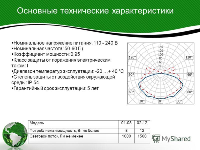 Основные технические характеристики Модель01-0802-12 Потребляемая мощность, Вт не более812 Световой поток, Лм не менее10001500 Номинальное напряжение питания: 110 - 240 B Номинальная частота: 50-60 Гц Коэффициент мощности: 0,95 Класс защиты от пораже
