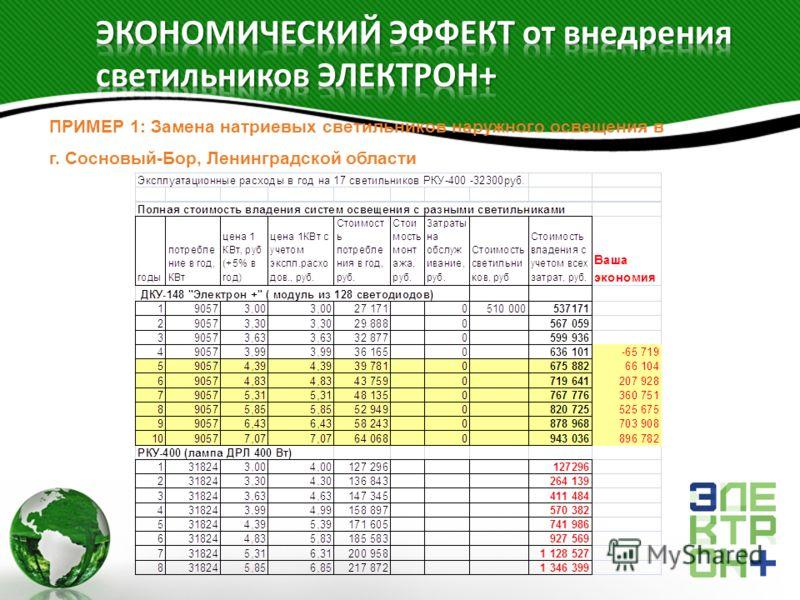 ПРИМЕР 1: Замена натриевых светильников наружного освещения в г. Сосновый-Бор, Ленинградской области