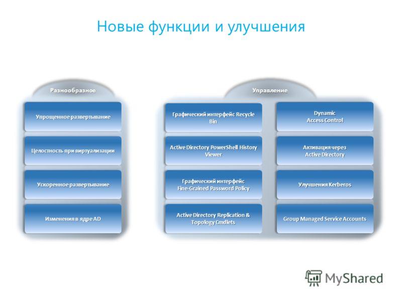 РазнообразноеРазнообразное УправлениеУправление Новые функции и улучшения Active Directory Replication & Topology Cmdlets Изменения в ядре AD Group Managed Service Accounts